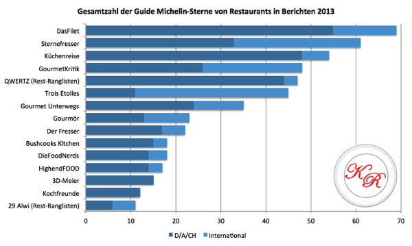 guide michelin sterne blogs